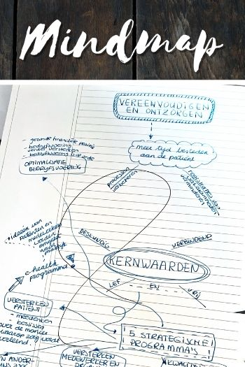Mind mapping to take notes at college
